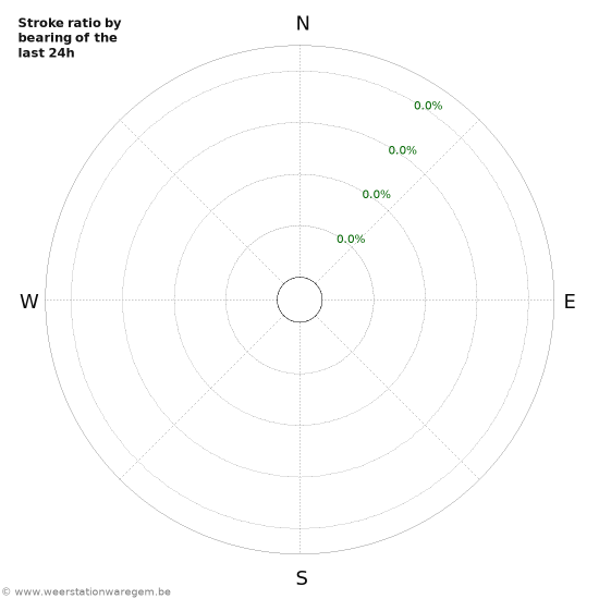 Graphs: Stroke ratio by bearing